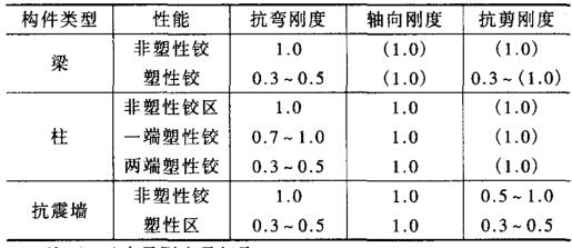 日本钢筋混凝土结构的大震设计方法介绍-叶列平_3