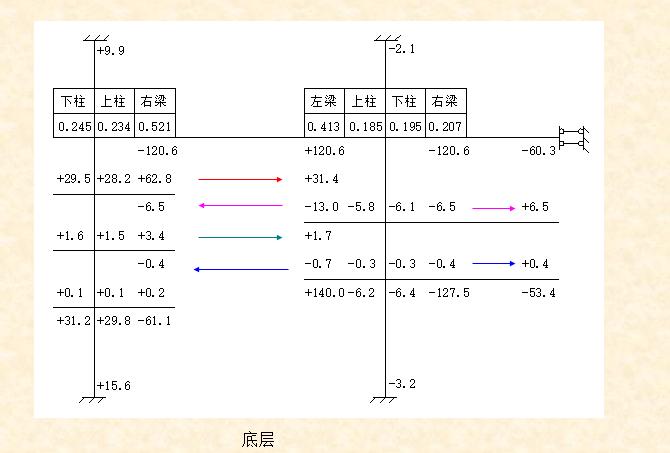 混凝土-分层法-弯矩分配法计算题_11