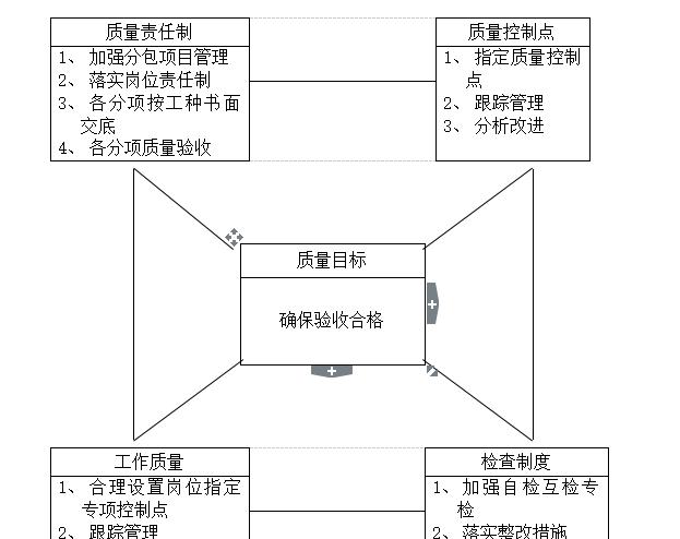 江苏别墅工程施工组织设计(共89页)