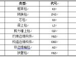 最新结构构件编号大全(16G101)