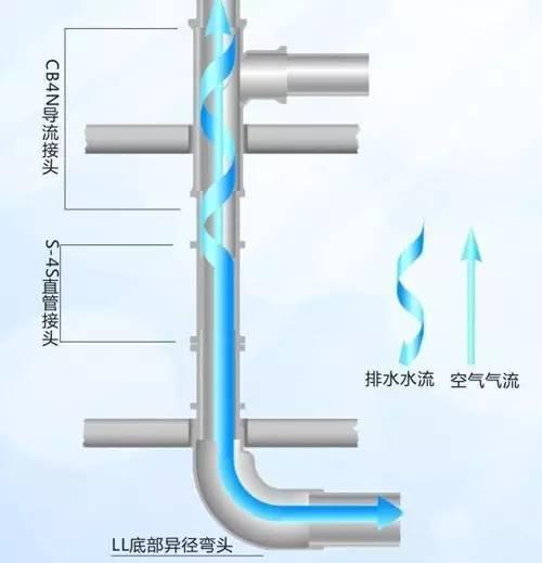 城市污水埋地钢管的防腐