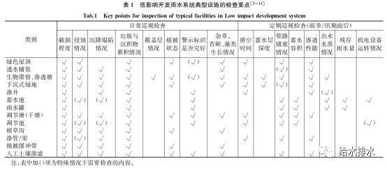 给水排水|李俊奇:城市雨水系统维护管理模式及关键问题的思考