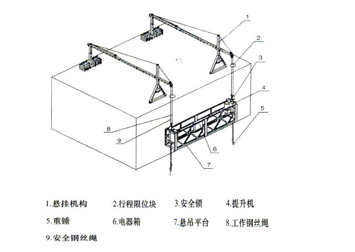超高层住宅楼及地下车库工程外装修吊篮安拆及使用施工方案