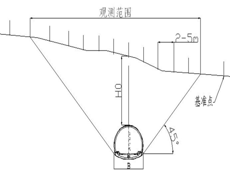 客运专线单洞双线隧道监控量测专项方案