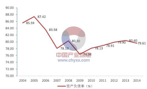 2015年中国建筑工程行业发展现状及投资前景分析[图]_3