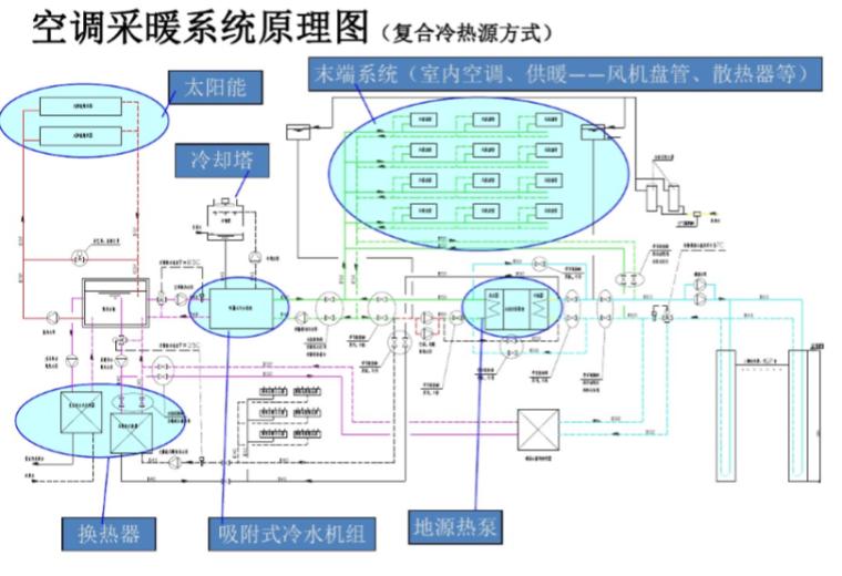 54页详解暖通空调系统的设计
