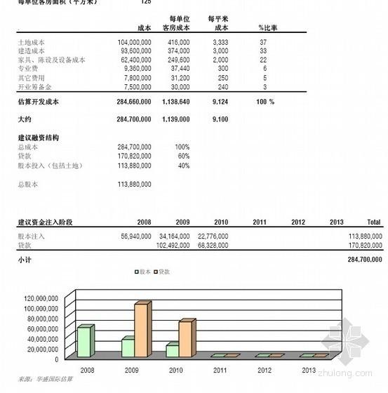 [成都]五星级酒店市场和经济可行性研究报告