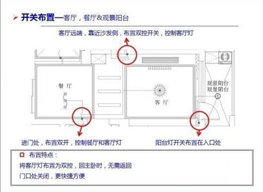 室内装修开关插座布置表,太有用了!_10