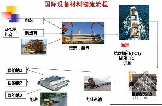 建筑企业国际工程总承包管理培训精讲(368页编制详细)-国际设备材料物流流程