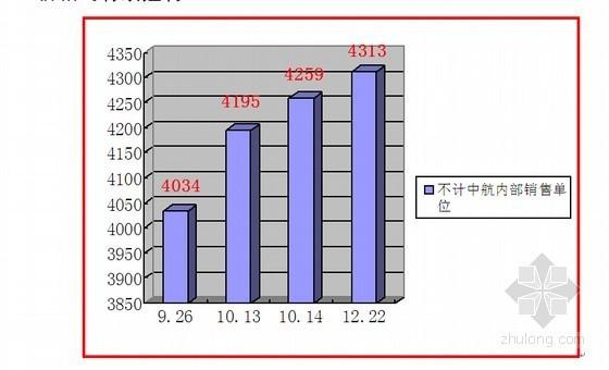 标杆房地产企业年度营销工作总结报告