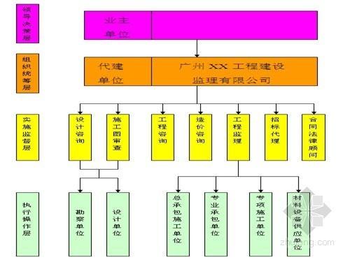 [广州]监理公司项目管理制度汇编(突出重点 310页)