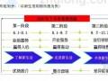 [标杆房企]2014版商业地产项目开发全过程管理手册(前期策划 财务管理)
