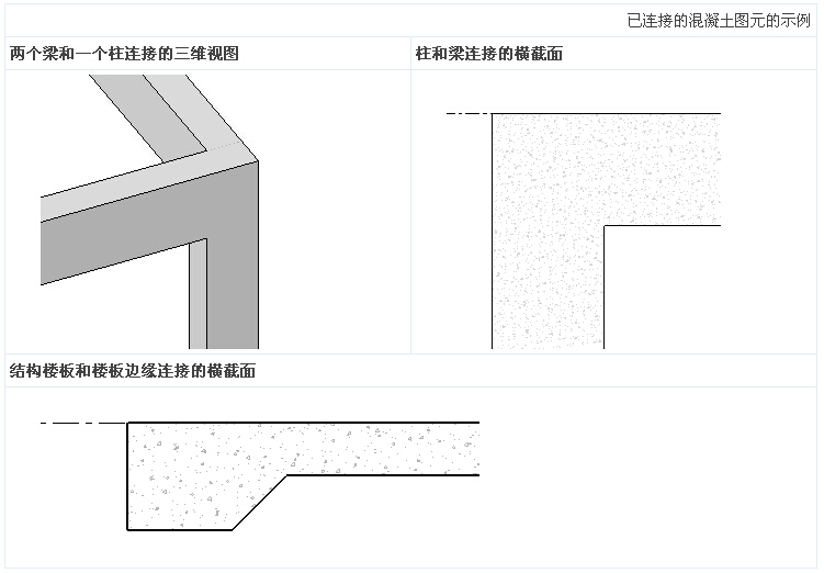Revit结构建模之混凝土