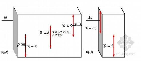 建筑工程实测实量控制办法-顶板水平度测量示意