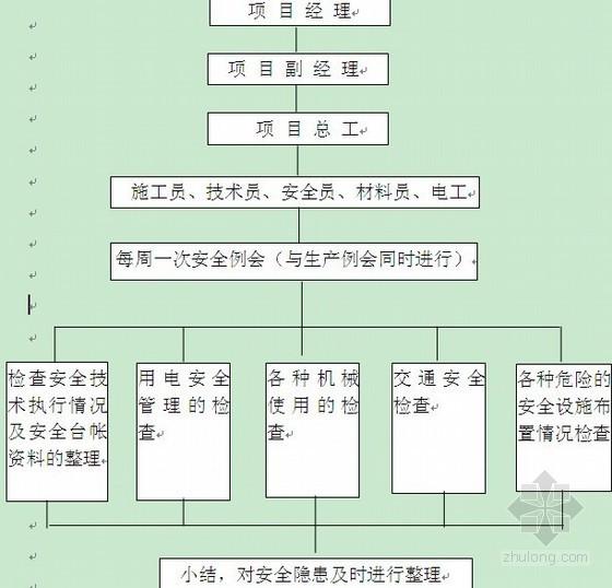 [江苏]小区道路施工组织设计(投标)