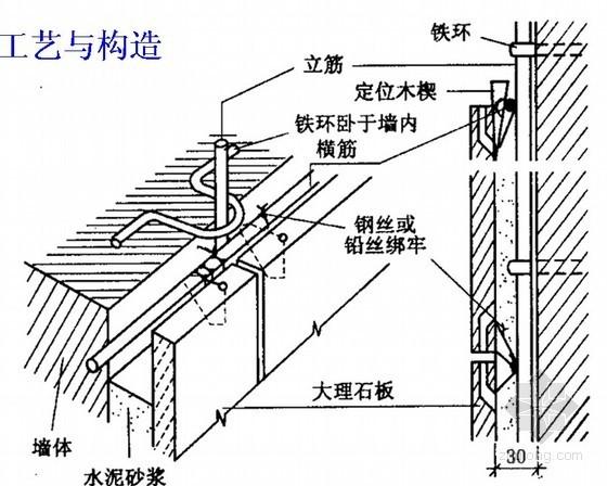 装饰装修工程施工技术讲义(PPT)