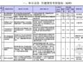 [标杆]地产集团绩效管理体系设计方案144页