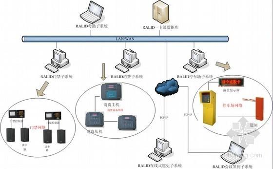 管理数字化之一卡通系统介绍PPT40页