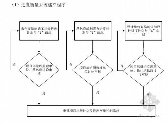 [青海]建设方项目管理手册(2012)