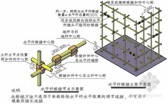 建筑工程钢筋混凝土模板支撑系统施工技术管理(专家编制)
