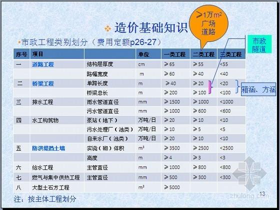 [江苏]2015年市政造价员《工程技术与计价》考前培训讲义(131页)