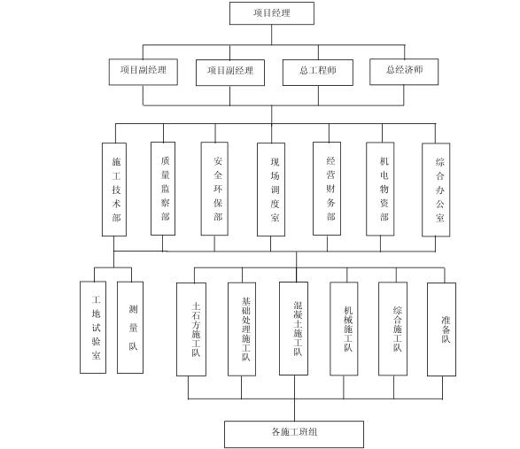 水电站施工组织设计方案(265页,编制详细)