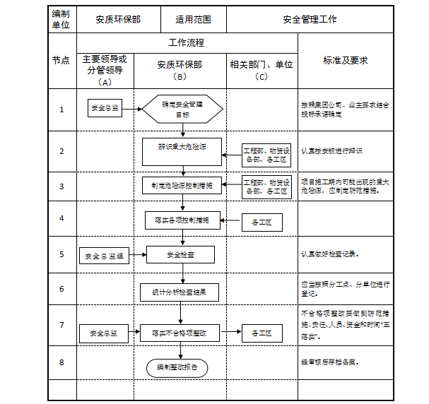 [中建]铁路安全质量管理工作流程及标准