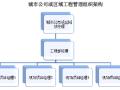 [绿地集团]工程管理操作手册(共194页)