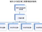 【绿地集团】工程管理操作手册(共194页)