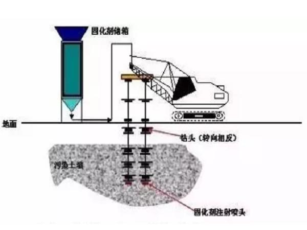 15种常见土壤地下水修复技术大盘点