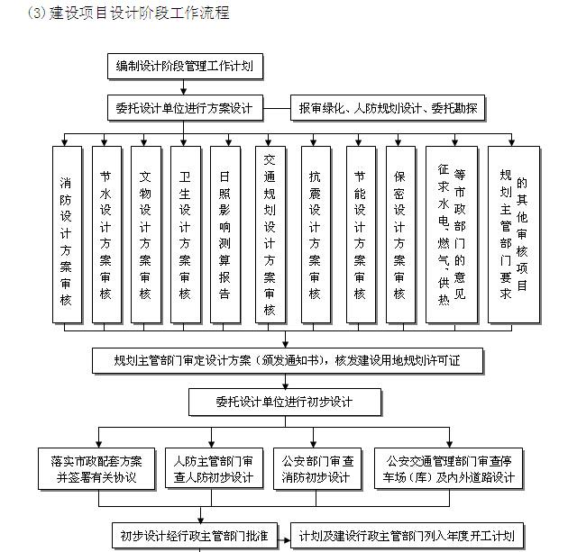 visio工程流程图资料下载-工程建设项目全套流程图(25个)