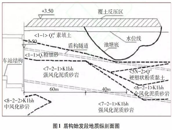盾构穿越软硬不均浅覆土地层始发掘进施工技术