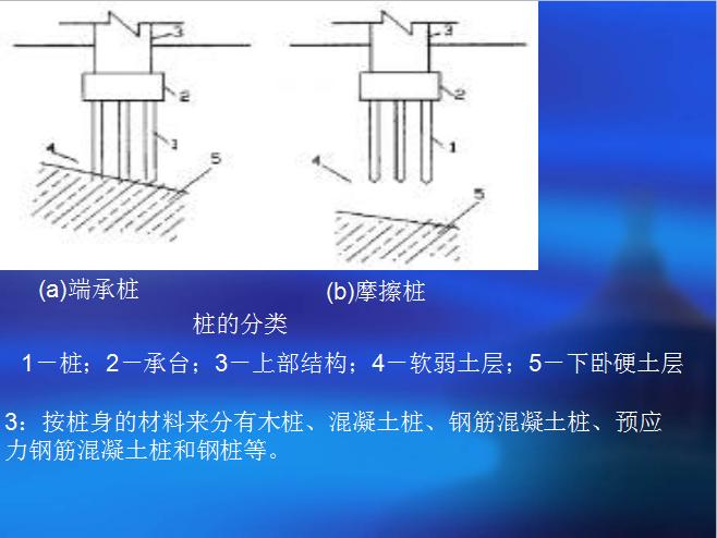 最全建筑施工技术大全讲义ppt(同济大学,307页图文丰富)_6