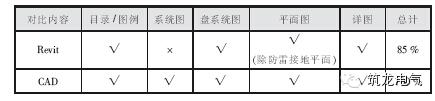 表1 电气专业Revit 与CAD 出图完成率对比表.jpg