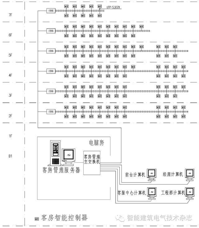 五星级酒店客房电气设计_3