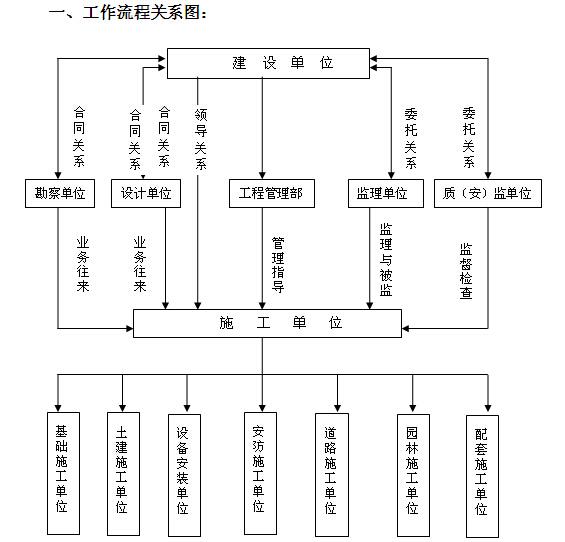 房地产建设单位项目工程管理方案(含流程图)