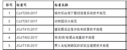 2017年最新标准发行公告:5本标准规范抢先看