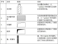 碧桂园结构设计统一技术标准(word,16页)