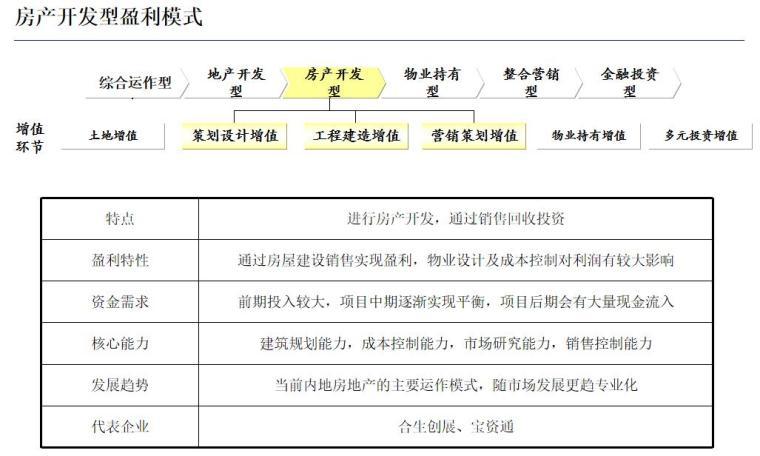 房地产盈利模式与国内标杆房地产企业经营模式研究(128页)-房产开发型盈利模式