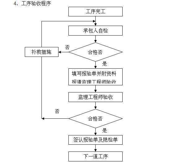 [江西]道路提升改造工程施工监理计划(139页)_4