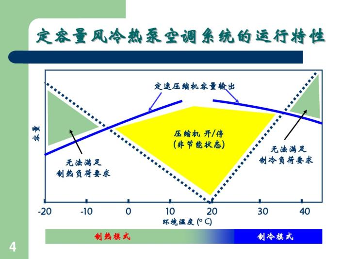 制冷机组压焓图应用(清华大学)
