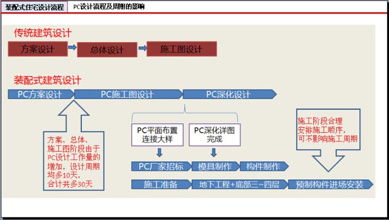 装配式建筑设计与研究讲义(201页,图文丰富)_7