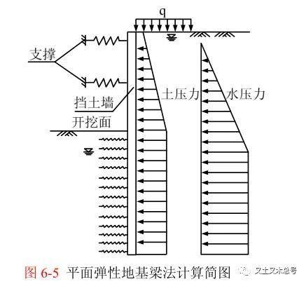 平面弹性地基梁法,详细讲解!