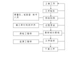 基础及其配套工程施工组织设计(共60页,内容丰富)