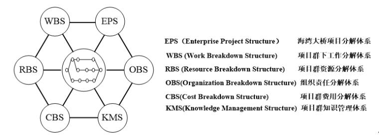 大型工业工程建设工程项目管理信息平台技术方案(158页)