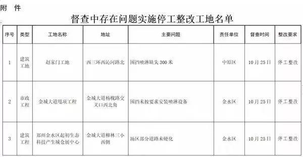 200多个工地停工整改之后,郑州再通报42个工地!