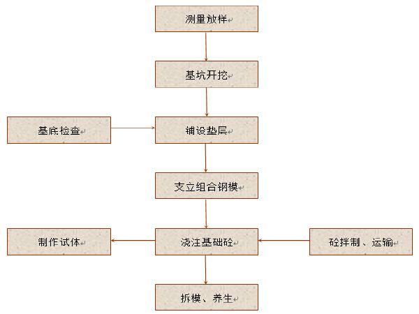[黑龙江]呼玛河桥施工组织设计