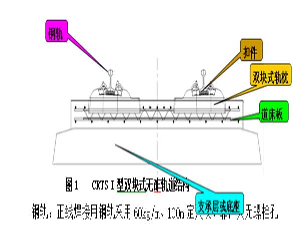 I型无砟轨道资料下载-无砟轨道施工作业指导(49页)