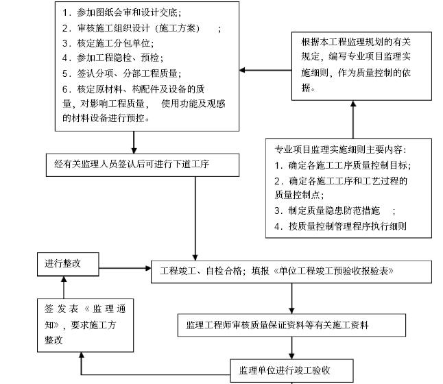 [安徽]安置房小区工程项目监理大纲(462页,图文丰富)_3