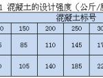 中标混凝土抗压强度指标沿革及与印标混凝土抗压强度指标对比